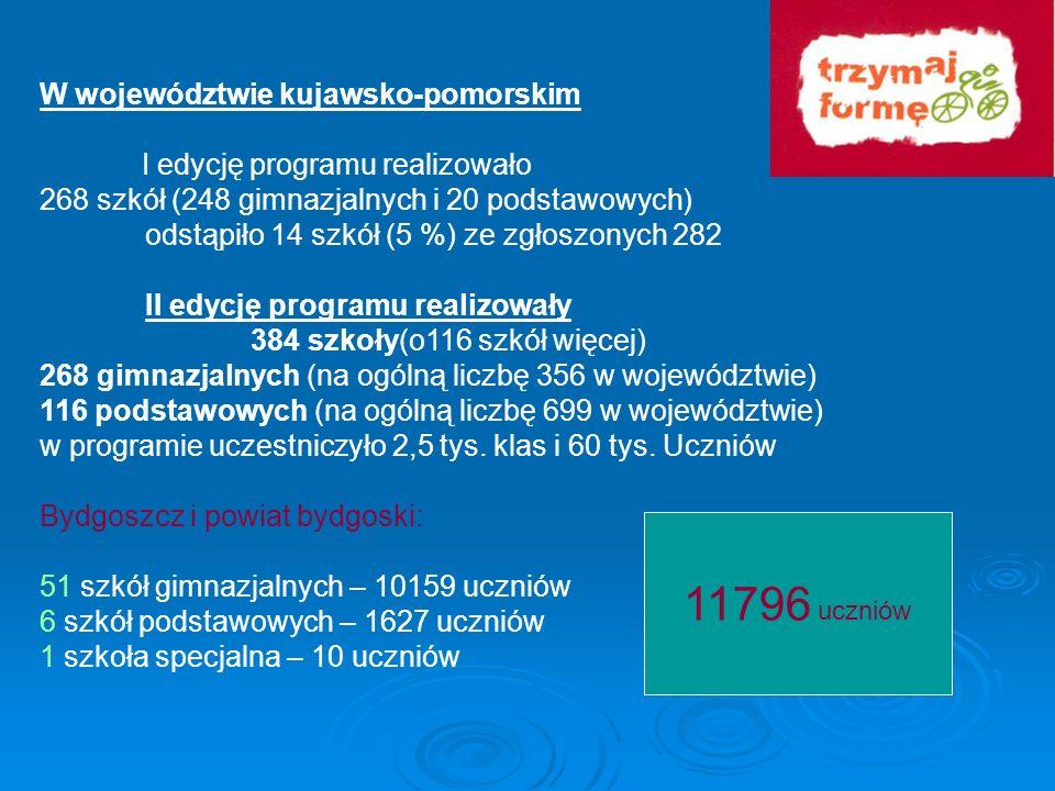 11796 uczniów W województwie kujawsko-pomorskim
