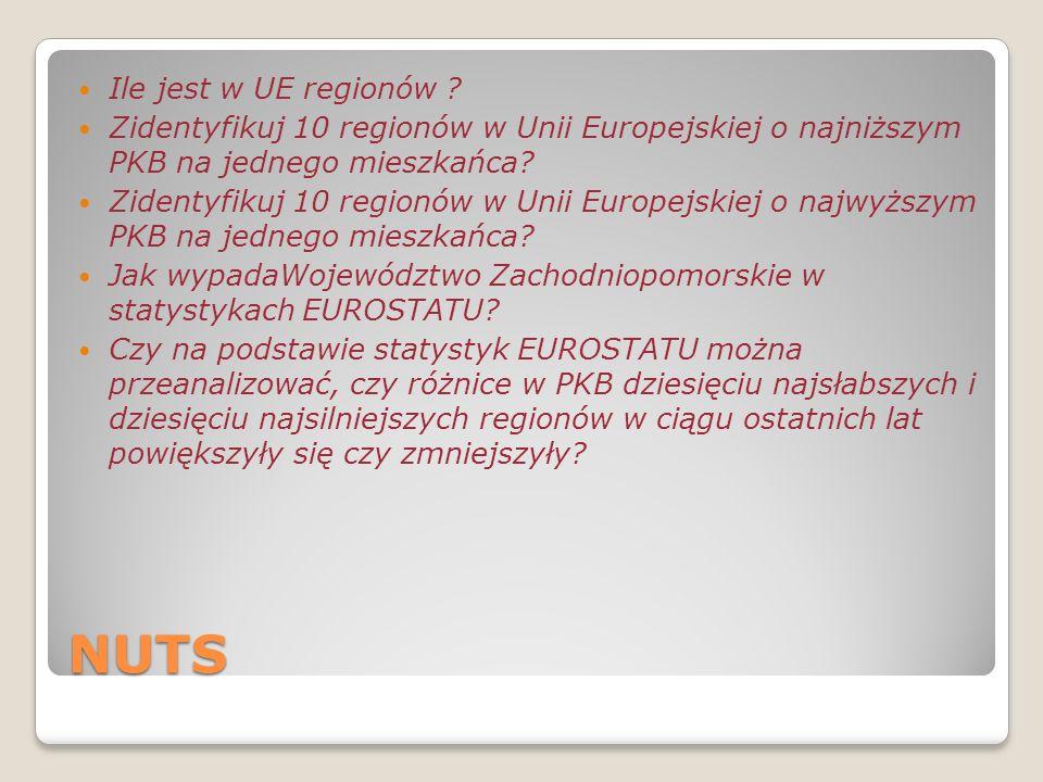 NUTS Ile jest w UE regionów