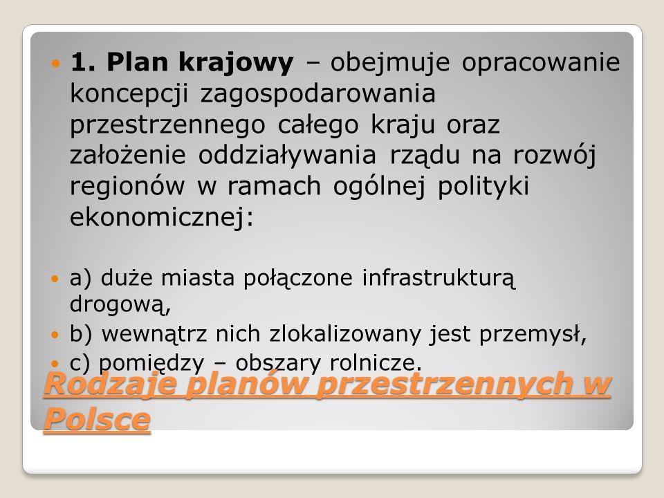 Rodzaje planów przestrzennych w Polsce