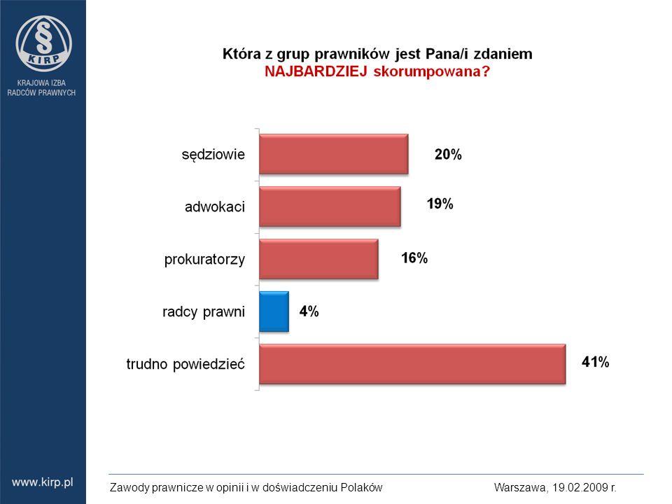 Zawody prawnicze w opinii i w doświadczeniu Polaków Warszawa, 19. 02