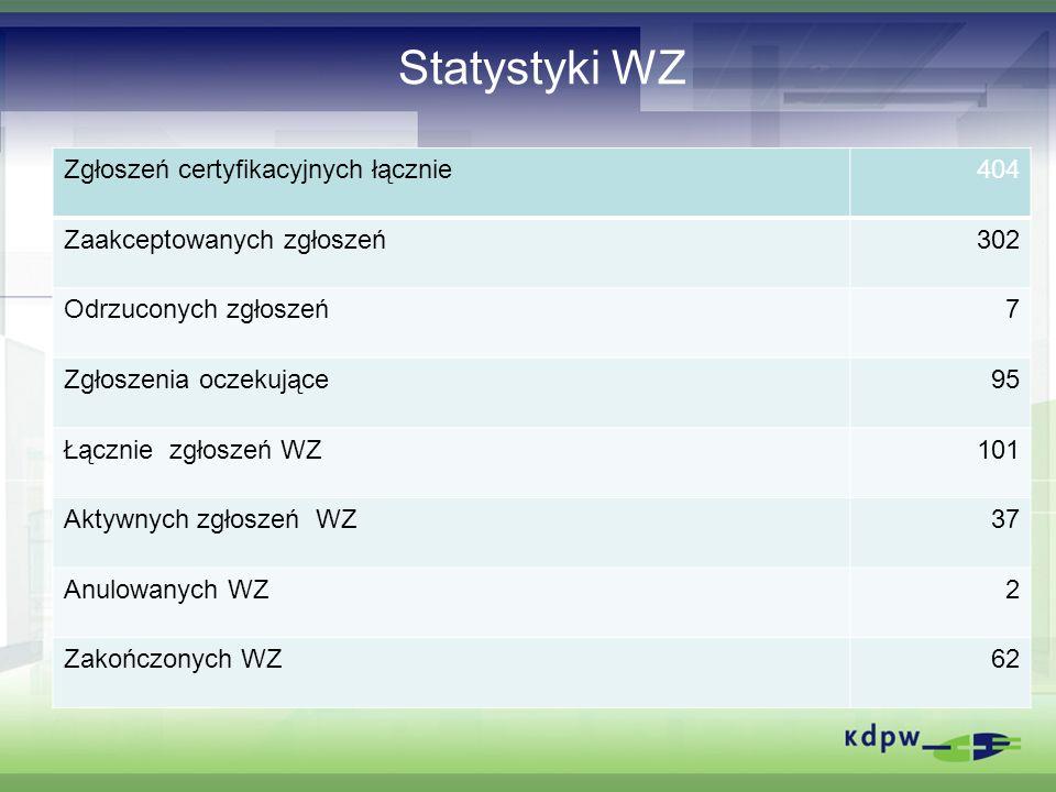 Statystyki WZ Zgłoszeń certyfikacyjnych łącznie 404