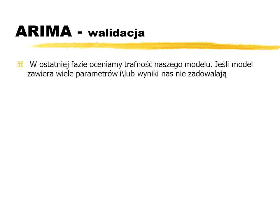ARIMA - walidacjaW ostatniej fazie oceniamy trafność naszego modelu.