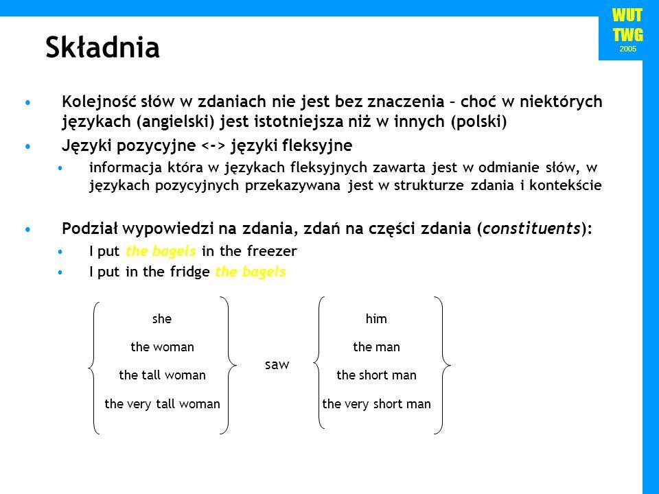 Składnia Kolejność słów w zdaniach nie jest bez znaczenia – choć w niektórych językach (angielski) jest istotniejsza niż w innych (polski)
