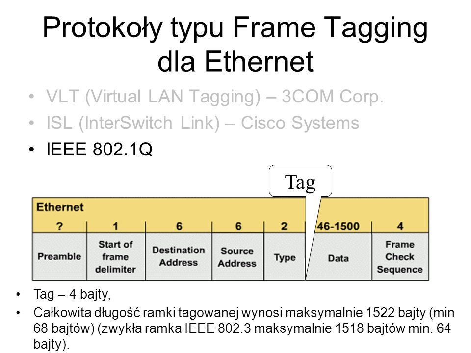 Protokoły typu Frame Tagging dla Ethernet