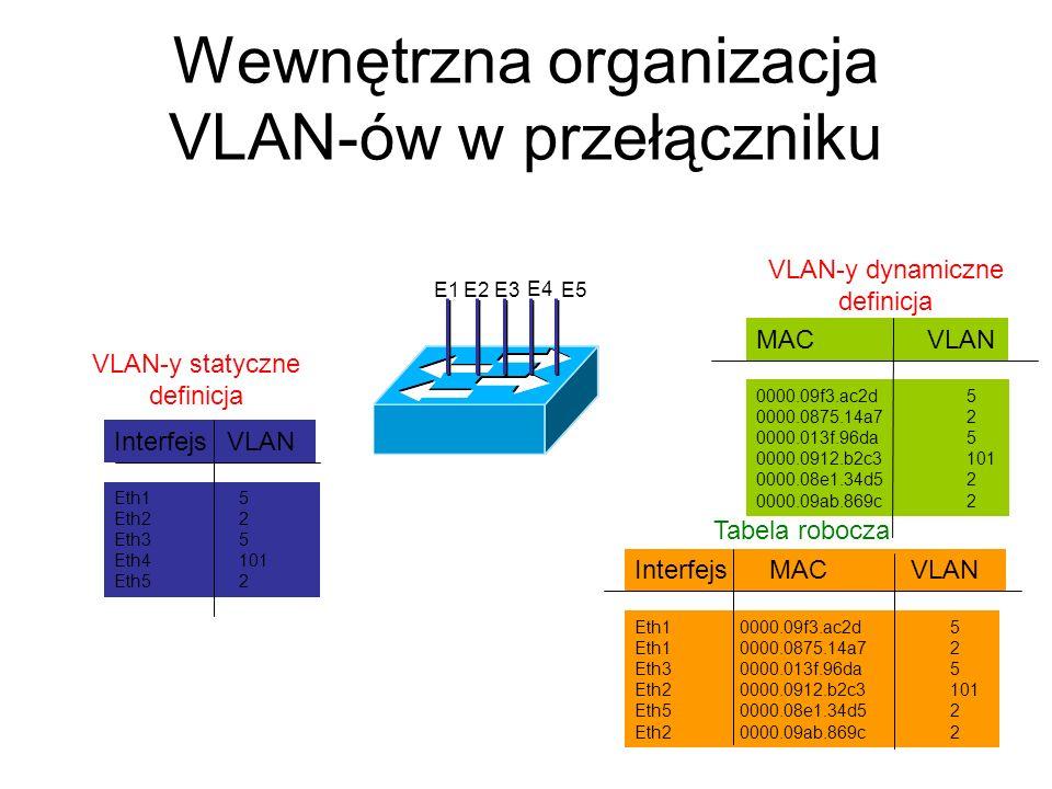 Wewnętrzna organizacja VLAN-ów w przełączniku