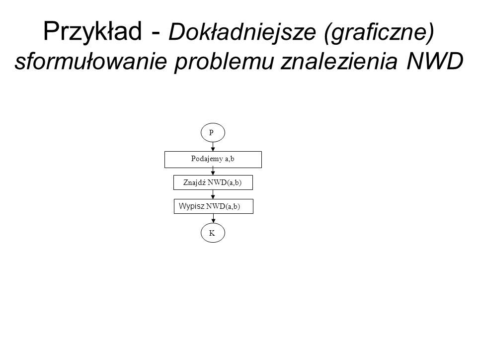 Przykład - Dokładniejsze (graficzne) sformułowanie problemu znalezienia NWD