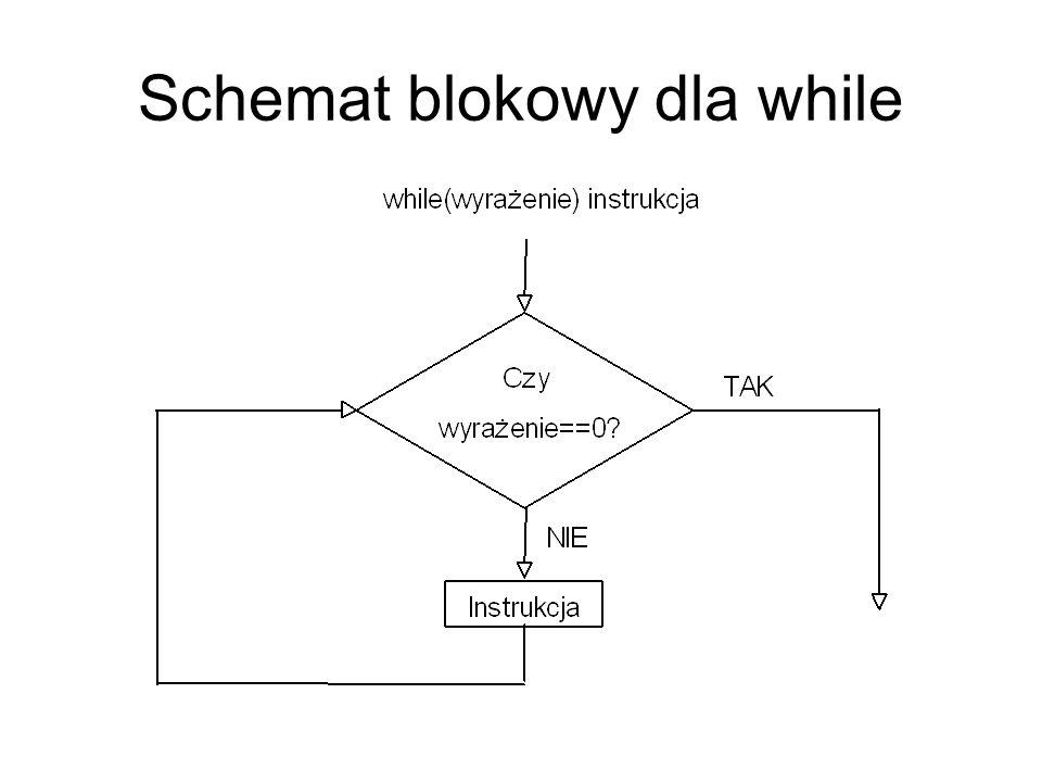 Schemat blokowy dla while