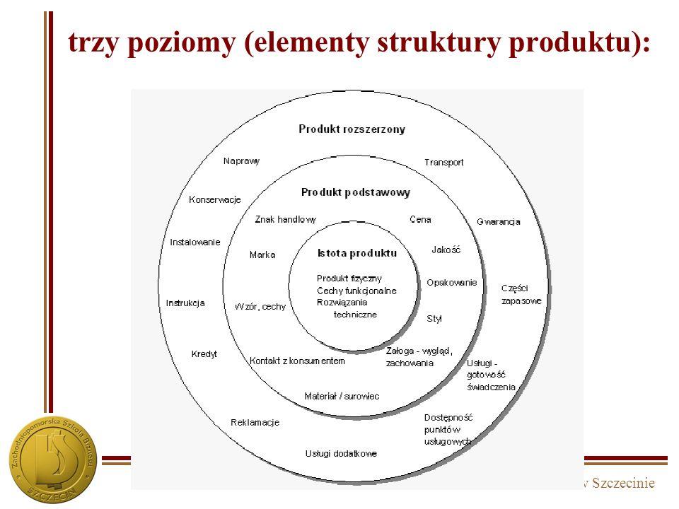 trzy poziomy (elementy struktury produktu):