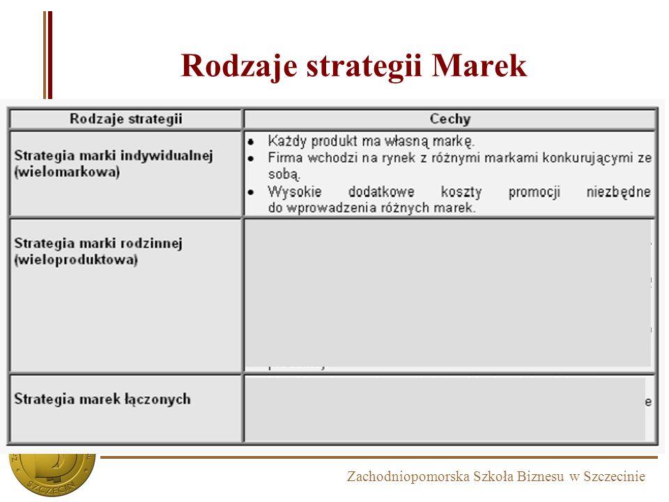 Rodzaje strategii Marek