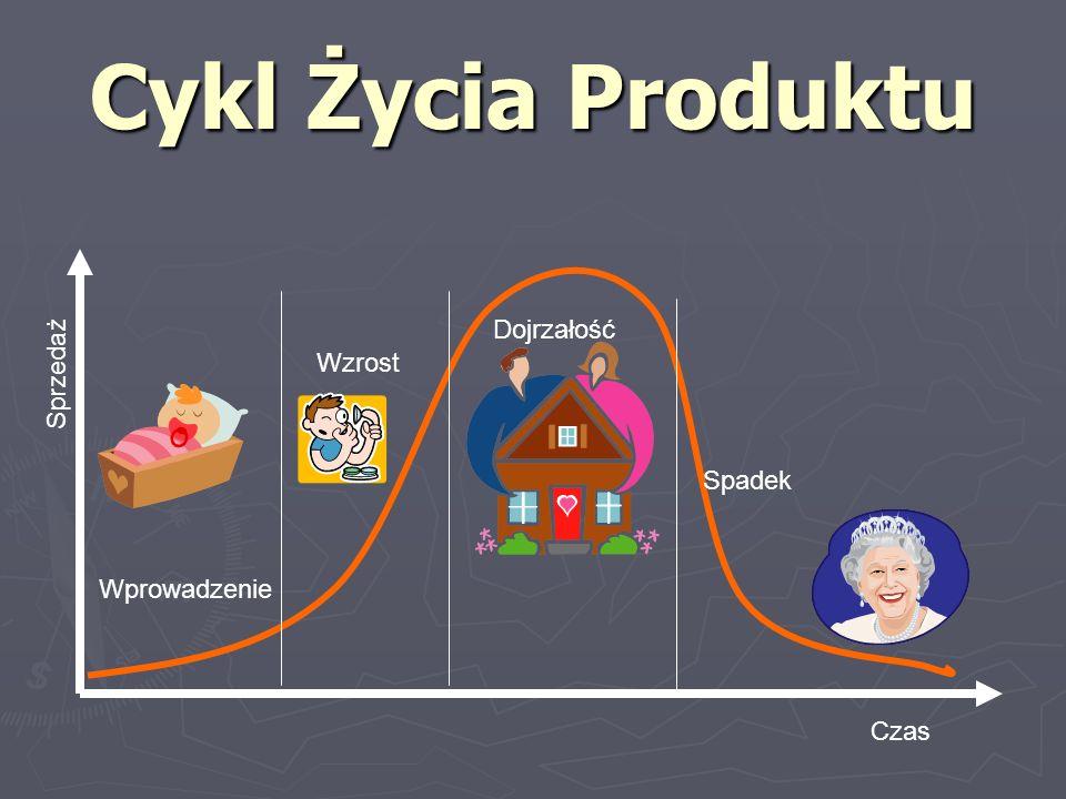 Cykl Życia Produktu Dojrzałość Sprzedaż Wzrost Spadek Wprowadzenie