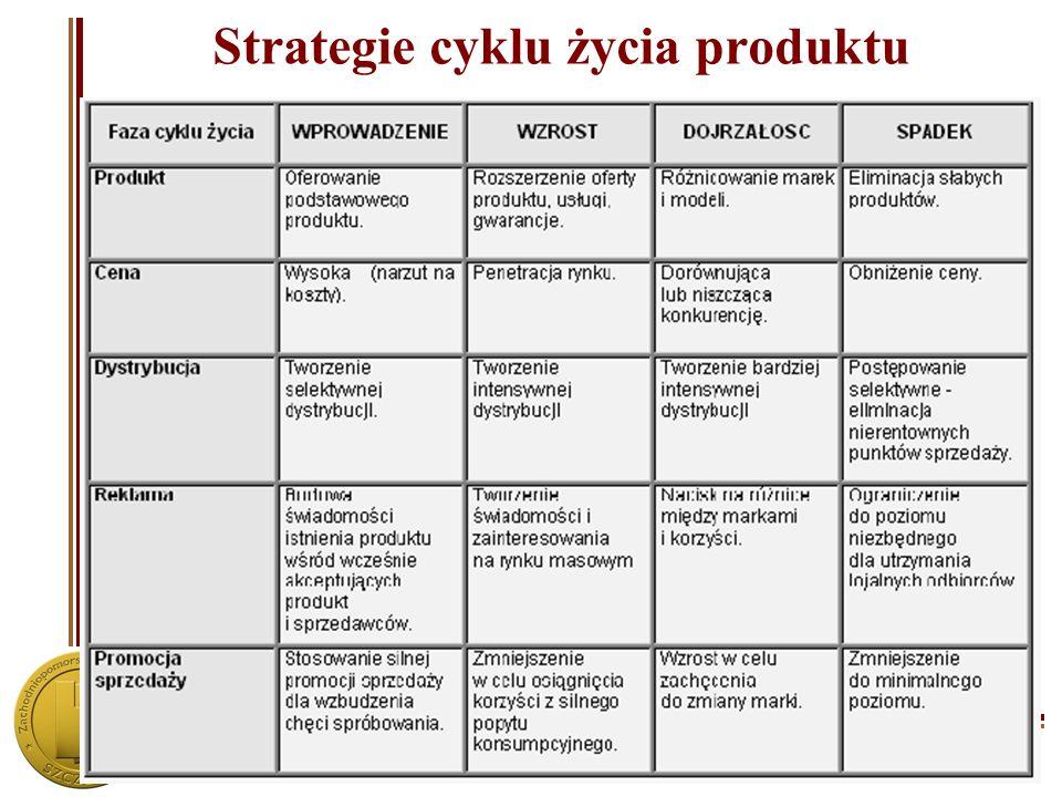 Strategie cyklu życia produktu