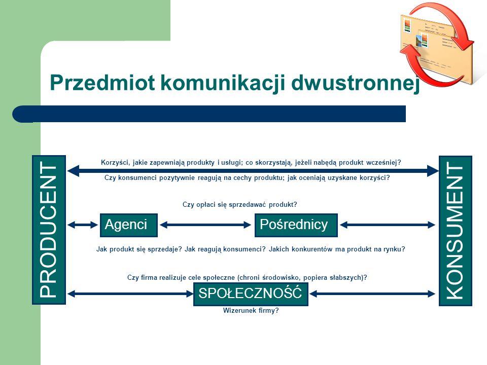 Przedmiot komunikacji dwustronnej