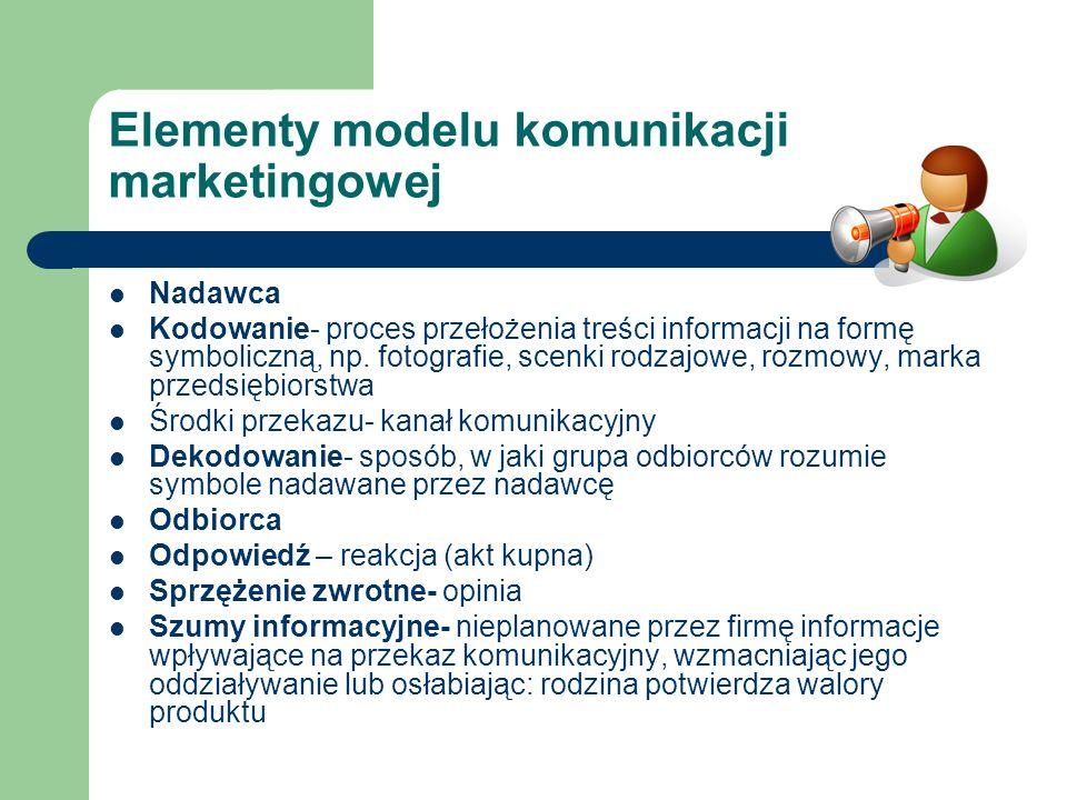Elementy modelu komunikacji marketingowej