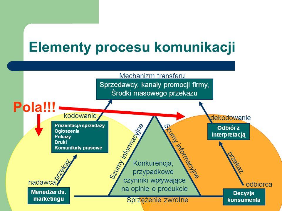 Elementy procesu komunikacji