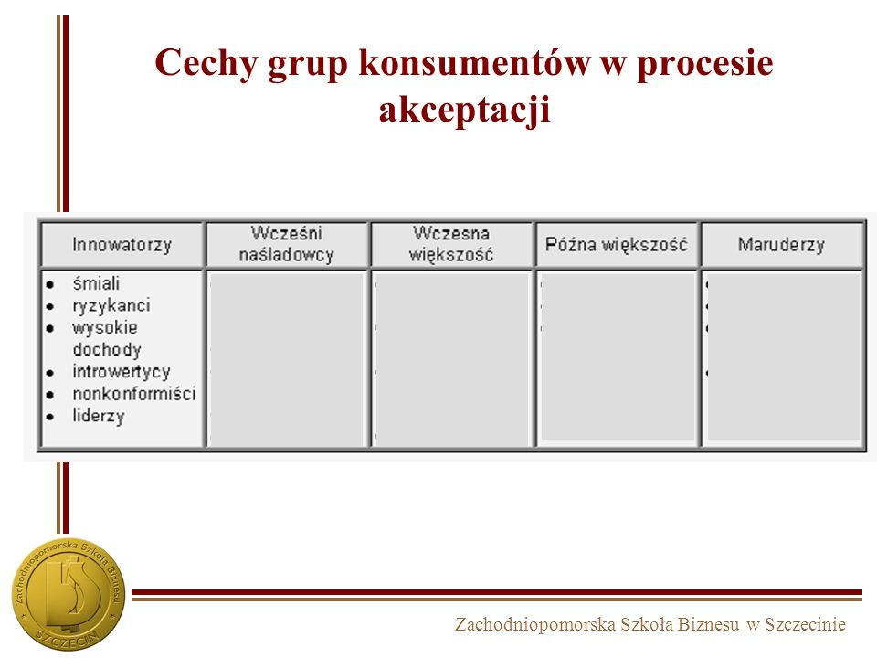 Cechy grup konsumentów w procesie akceptacji