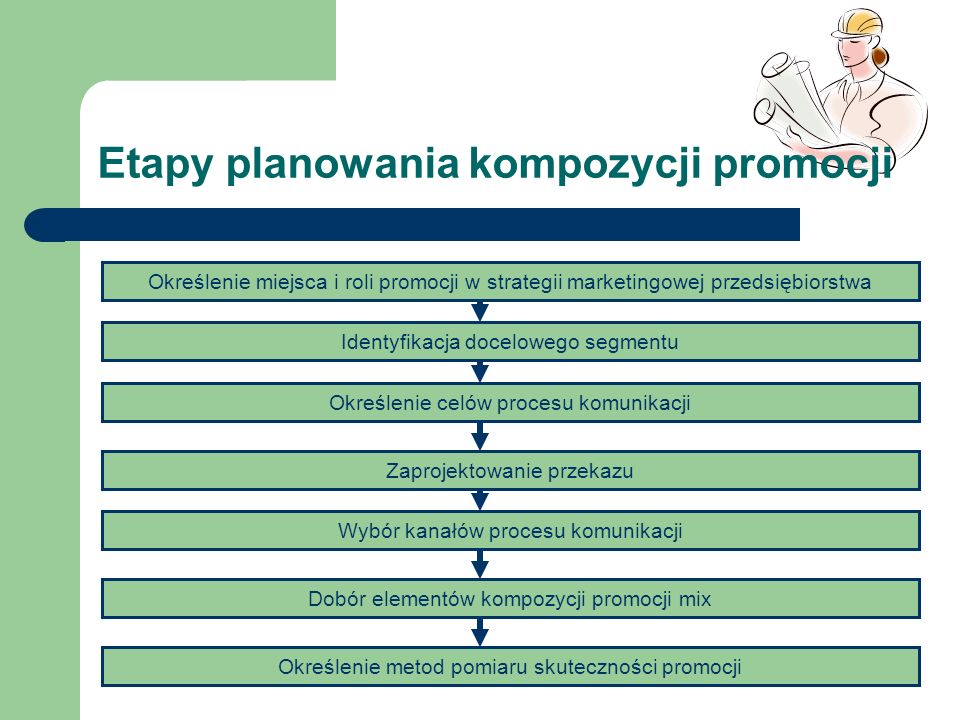 Etapy planowania kompozycji promocji
