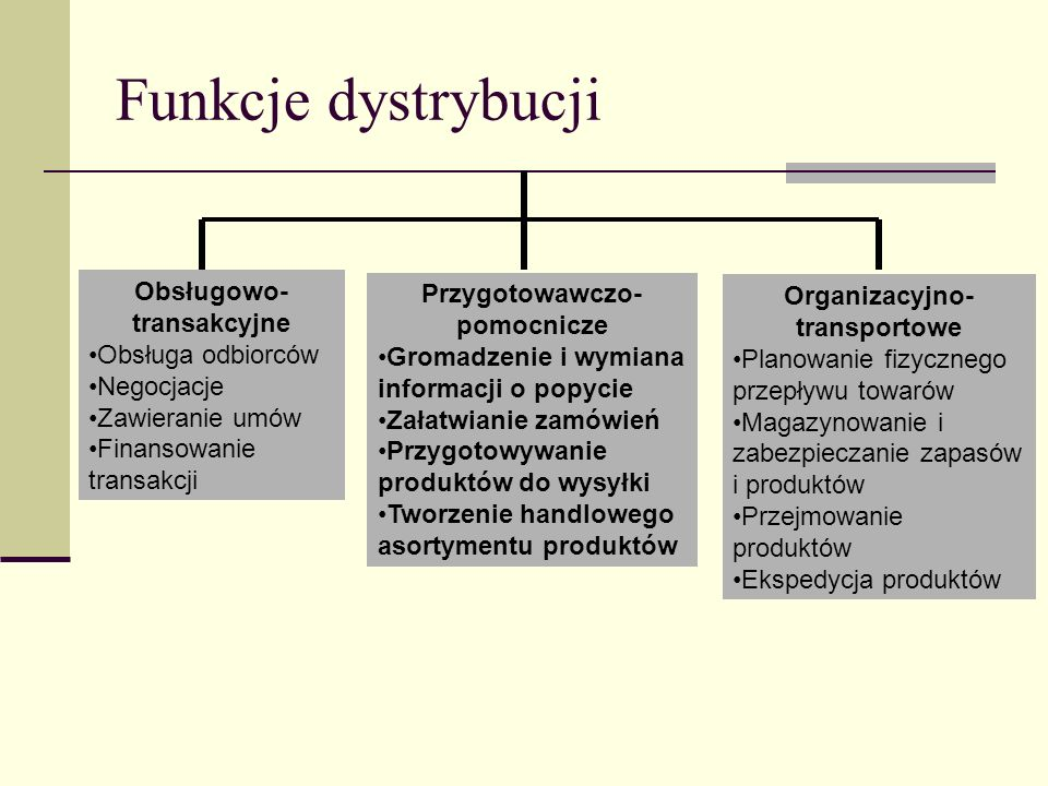 Funkcje dystrybucji Obsługowo- transakcyjne Przygotowawczo-pomocnicze