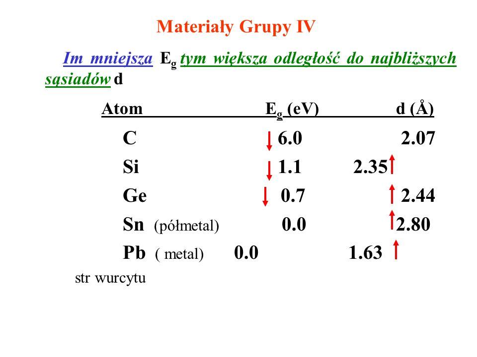 Materiały Grupy IV Im mniejsza Eg tym większa odległość do najbliższych sąsiadów d. Atom Eg (eV) d (Å)