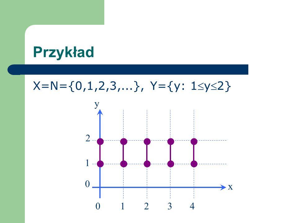 Przykład X=N={0,1,2,3,...}, Y={y: 1y2} y 2 3 4 1 x