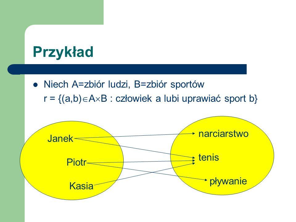 Przykład Niech A=zbiór ludzi, B=zbiór sportów