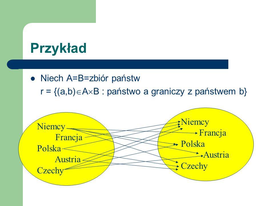 Przykład Niech A=B=zbiór państw