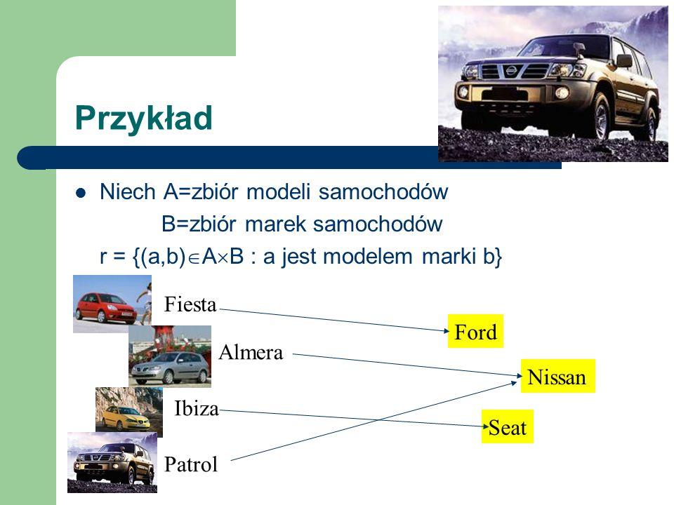 Przykład Niech A=zbiór modeli samochodów B=zbiór marek samochodów