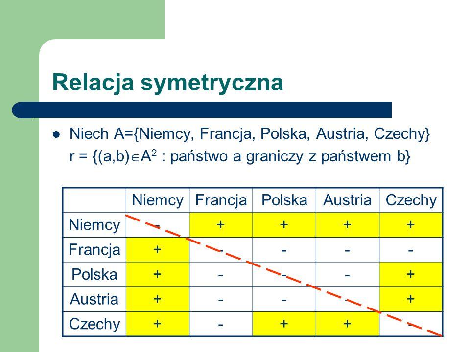 Relacja symetryczna Niech A={Niemcy, Francja, Polska, Austria, Czechy}