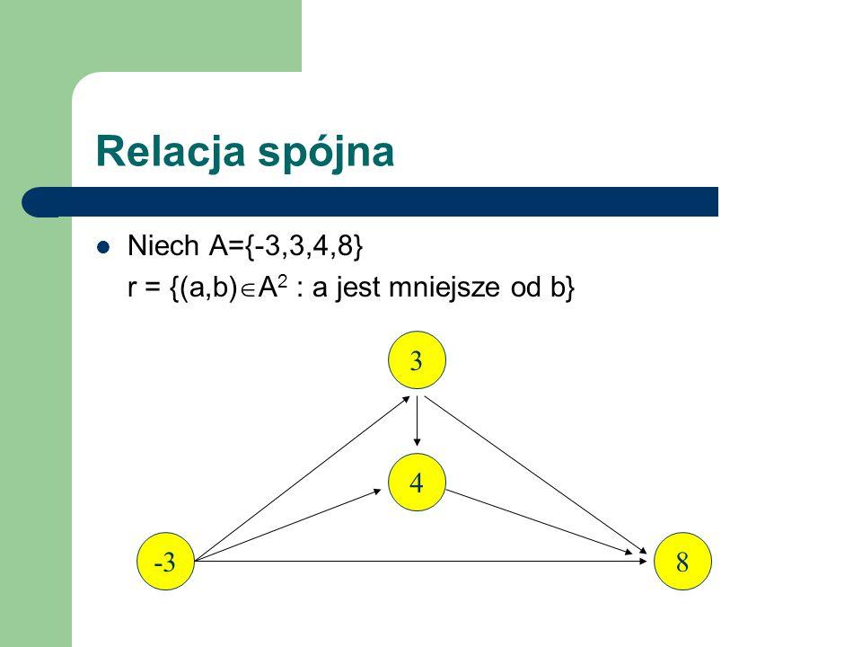 Relacja spójna Niech A={-3,3,4,8}