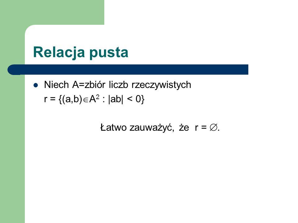 Relacja pusta Niech A=zbiór liczb rzeczywistych