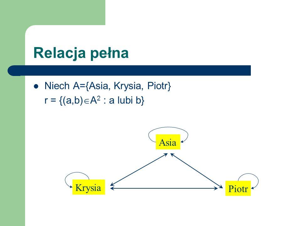Relacja pełna Niech A={Asia, Krysia, Piotr} r = {(a,b)A2 : a lubi b}