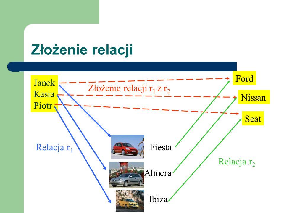 Złożenie relacji Ford Janek Kasia Piotr Złożenie relacji r1 z r2