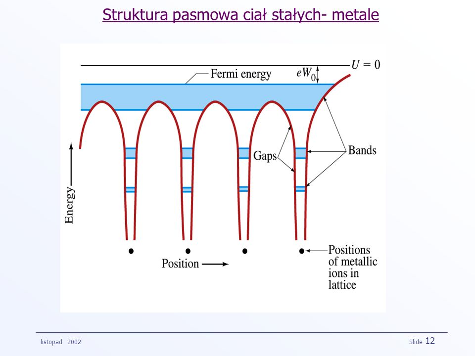 Struktura pasmowa ciał stałych- metale