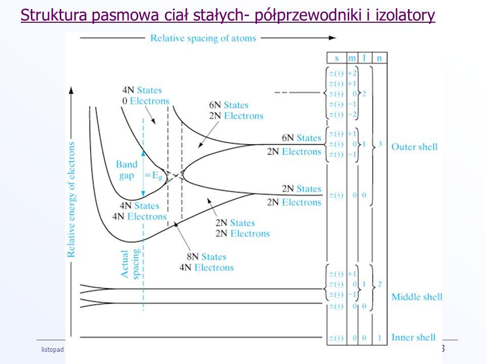 Struktura pasmowa ciał stałych- półprzewodniki i izolatory