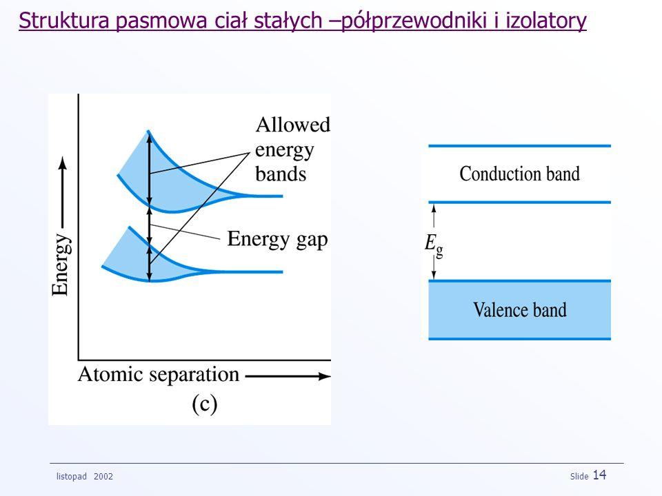 Struktura pasmowa ciał stałych –półprzewodniki i izolatory