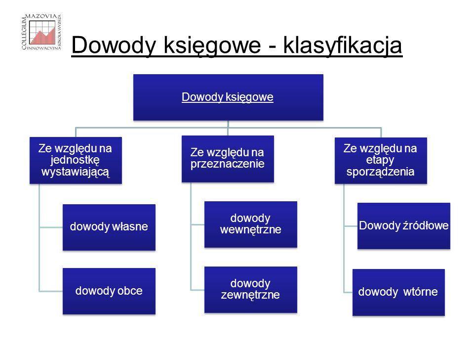 Dowody księgowe - klasyfikacja