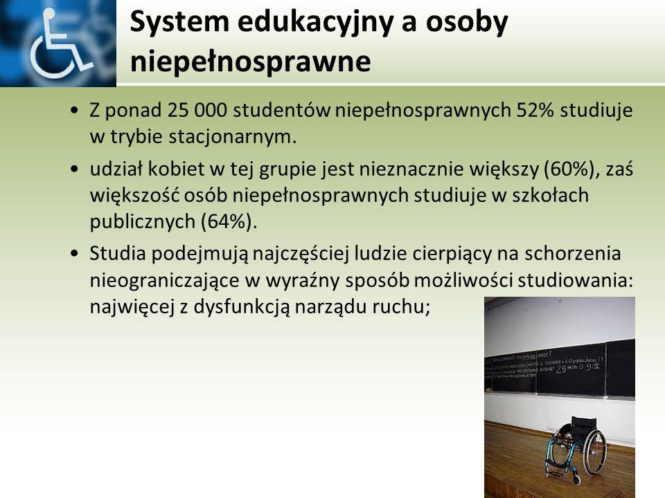 System edukacyjny a osoby niepełnosprawne