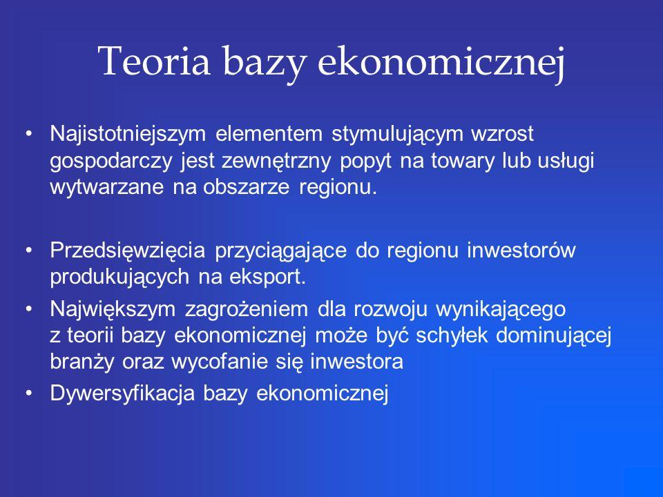 Teoria bazy ekonomicznej