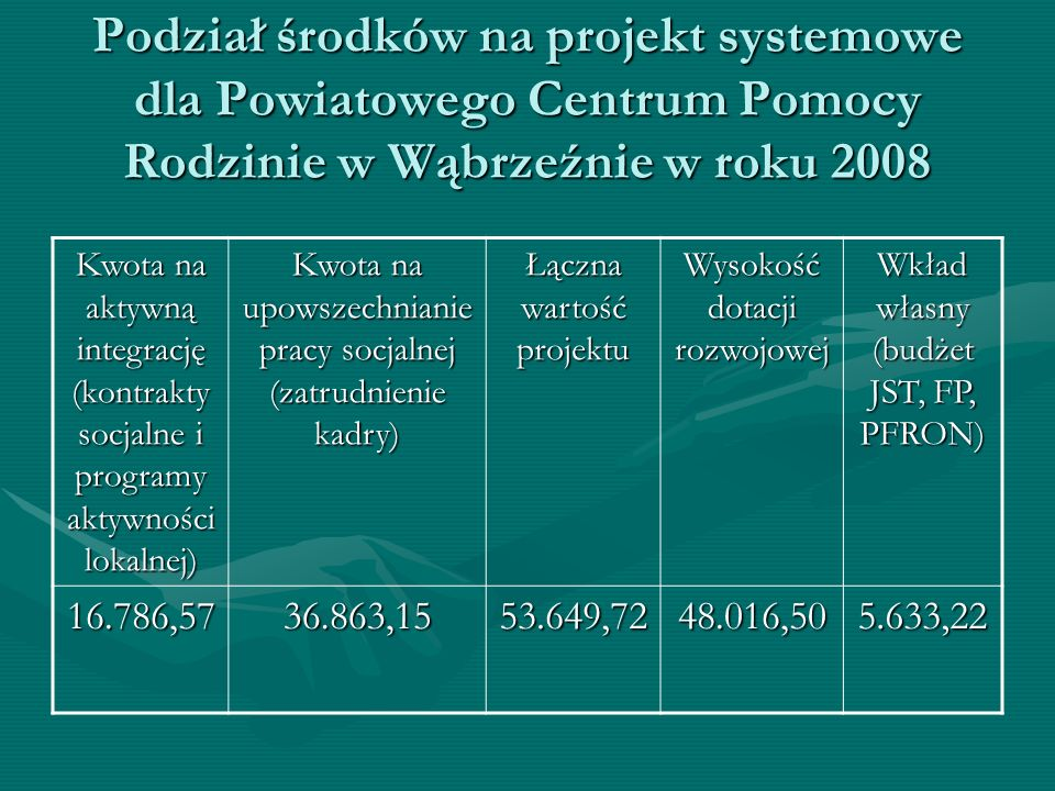Podział środków na projekt systemowe dla Powiatowego Centrum Pomocy Rodzinie w Wąbrzeźnie w roku 2008