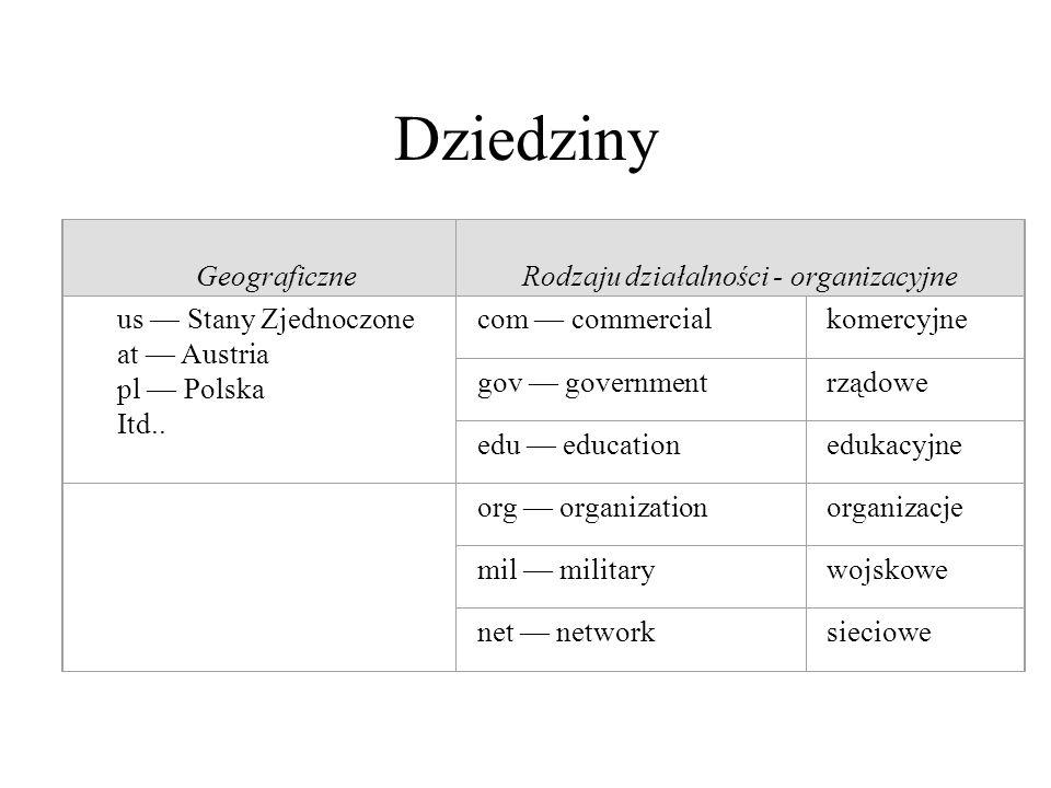 Rodzaju działalności - organizacyjne