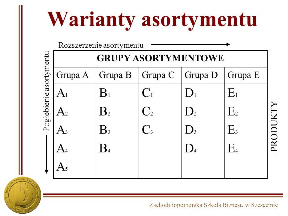 Warianty asortymentu A1 A2 A3 A4 A5 B1 B2 B3 B4 C1 C2 C3 D1 D2 D3 D4