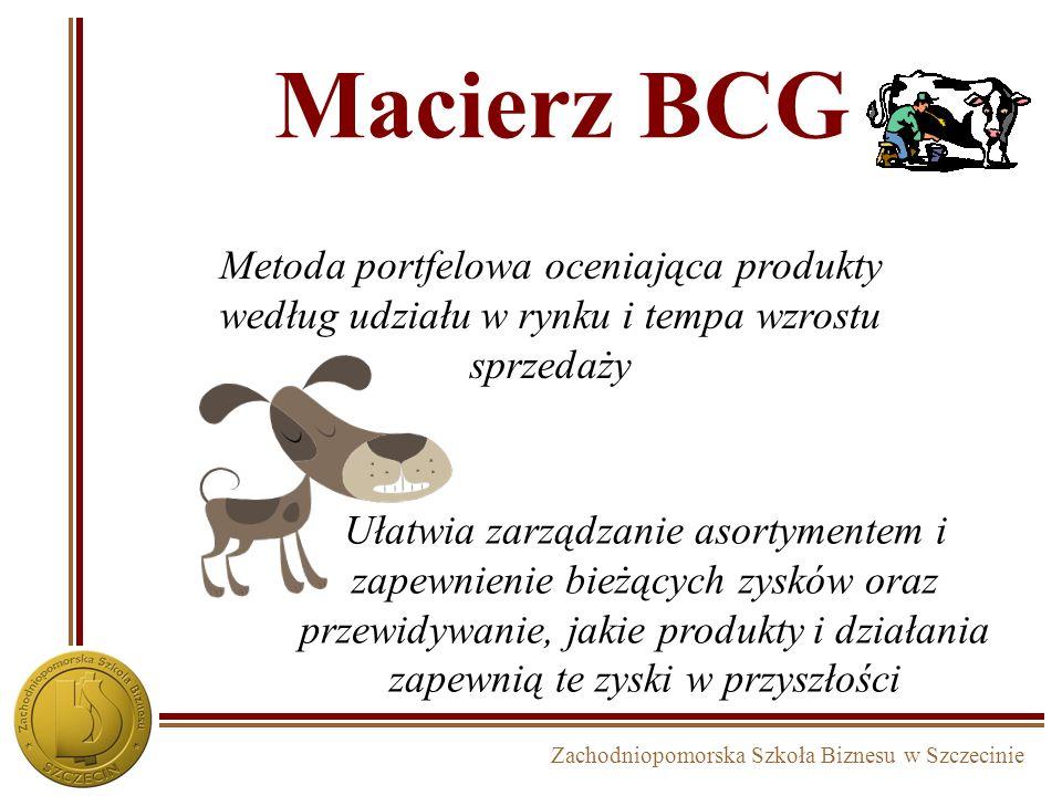 Macierz BCG Metoda portfelowa oceniająca produkty według udziału w rynku i tempa wzrostu sprzedaży.