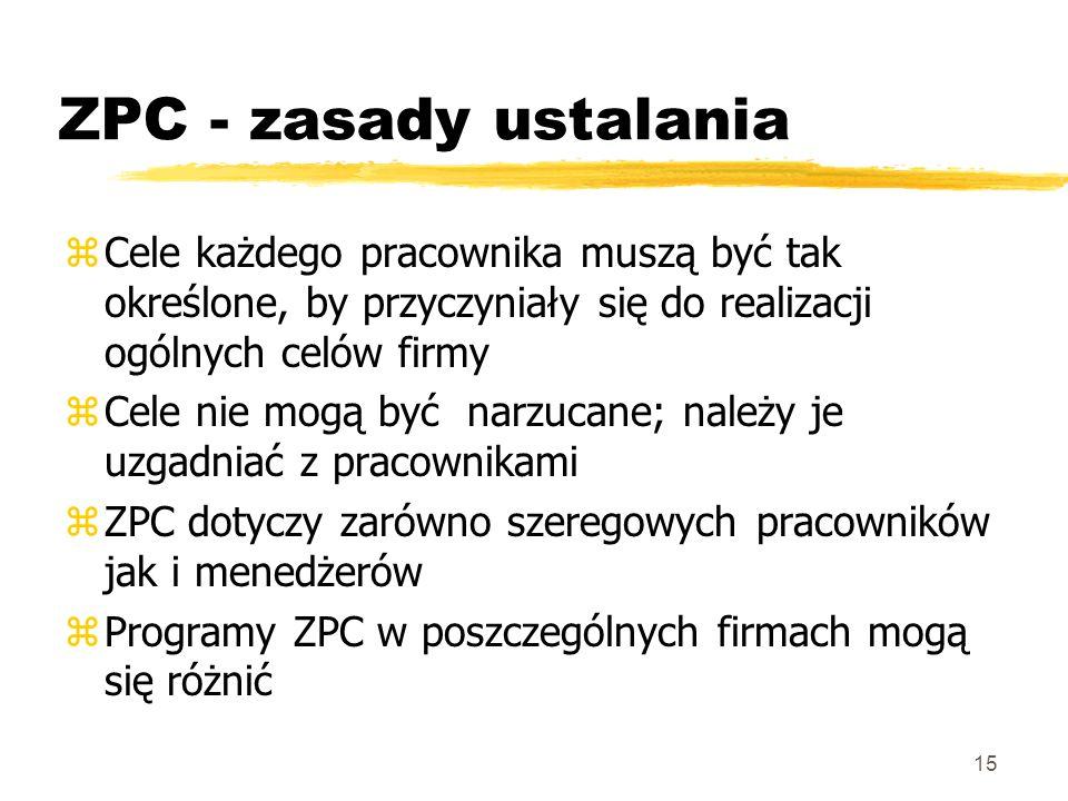 ZPC - zasady ustalaniaCele każdego pracownika muszą być tak określone, by przyczyniały się do realizacji ogólnych celów firmy.