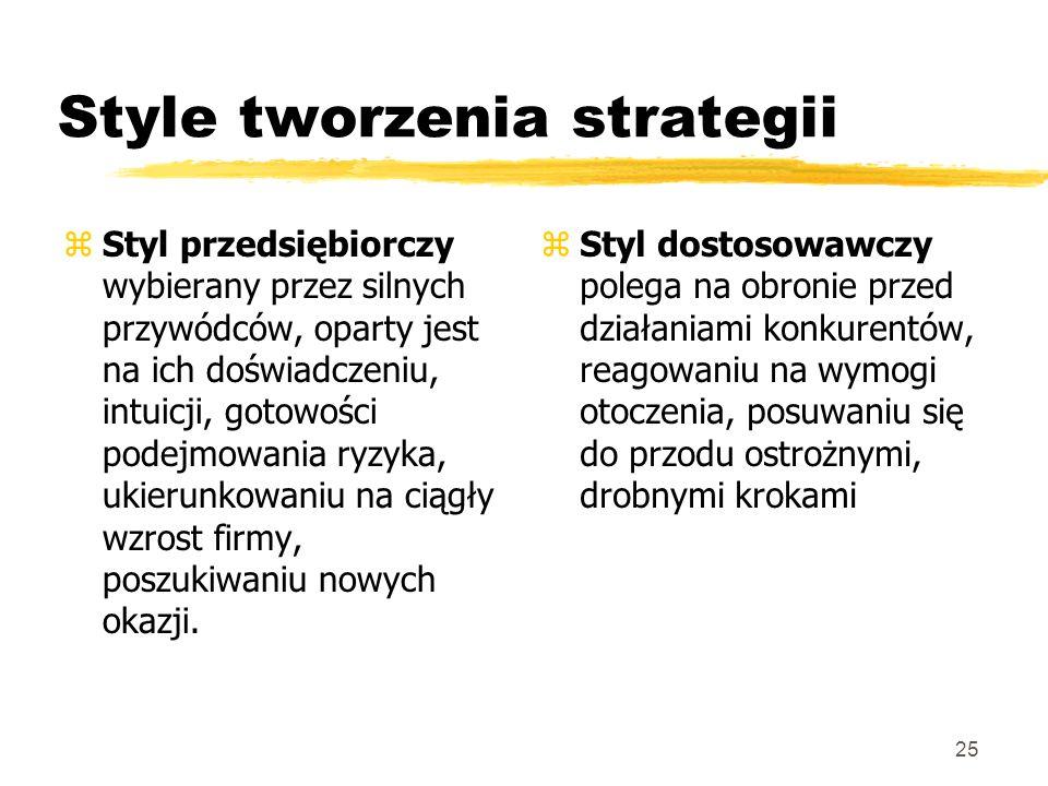 Style tworzenia strategii