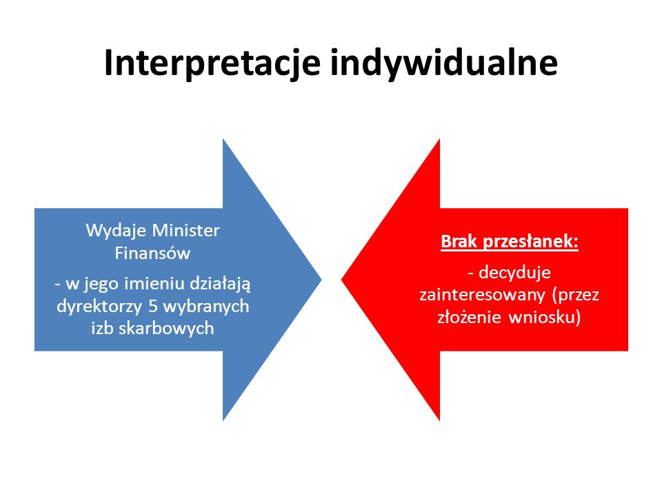 Interpretacje indywidualne