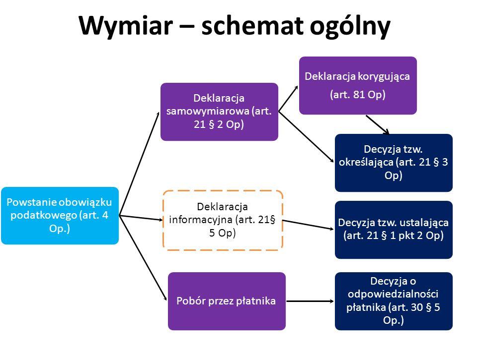 Wymiar – schemat ogólny