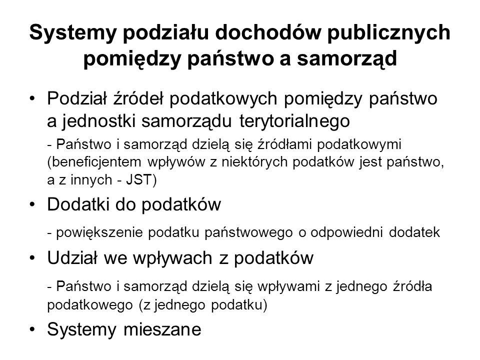 Systemy podziału dochodów publicznych pomiędzy państwo a samorząd
