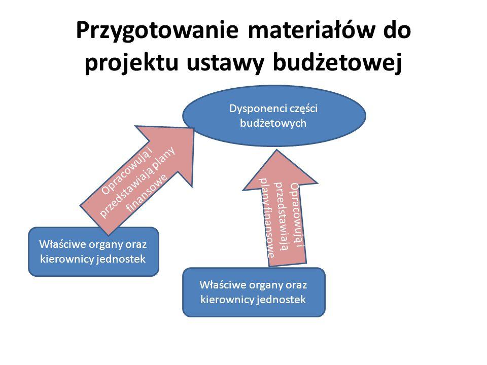 Przygotowanie materiałów do projektu ustawy budżetowej