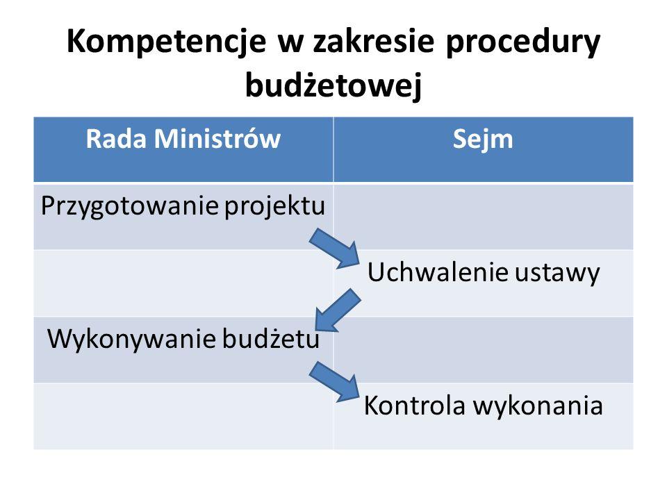 Kompetencje w zakresie procedury budżetowej