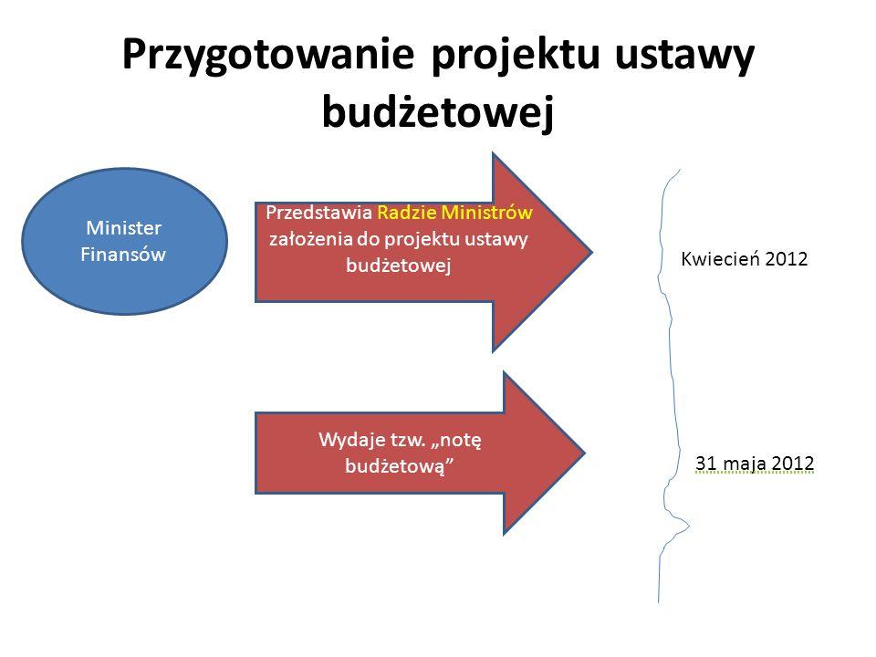 Przygotowanie projektu ustawy budżetowej