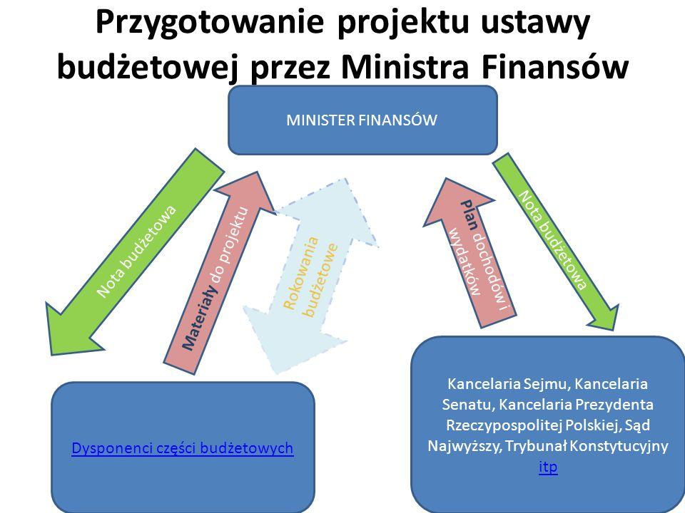 Przygotowanie projektu ustawy budżetowej przez Ministra Finansów